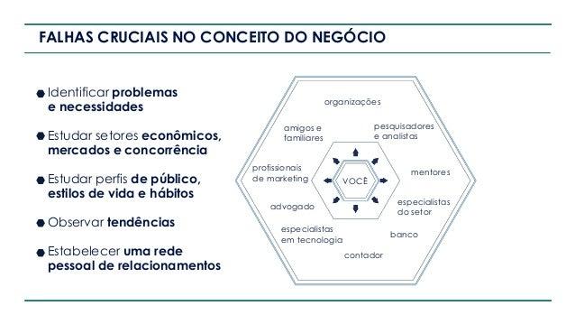 FALHAS CRUCIAIS NO CONCEITO DO NEGÓCIO Identificar problemas e necessidades Estudar setores econômicos, mercados e concorr...