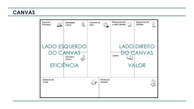 CANVAS LADO ESQUERDO DO CANVAS EFICIÊNCIA LADO DIREITO DO CANVAS VALOR