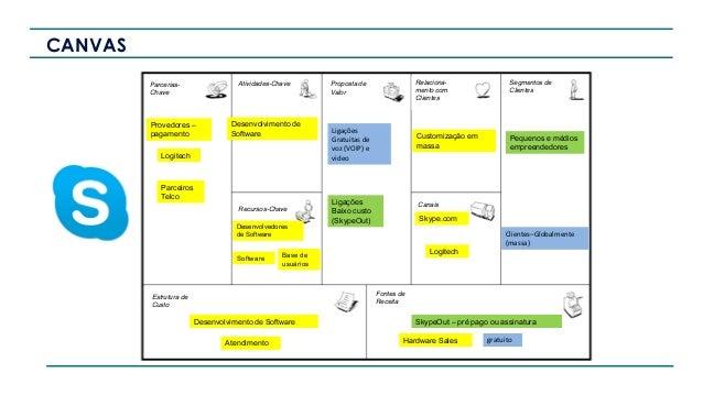 Proposta de Valor Relacionament o com Clientes Canais Segmentos de Clientes Fontes de Receita Estrutura de Custo Recursos-...