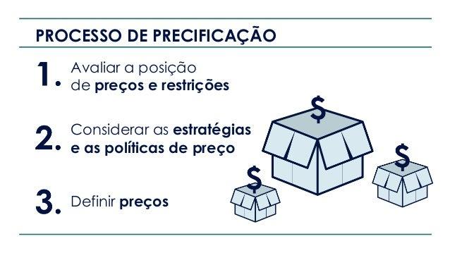 ESCOLHA DO PREÇO Fatores que influenciam a precificação Custo das mercadorias Demanda de produto/serviço Concorrência Prec...