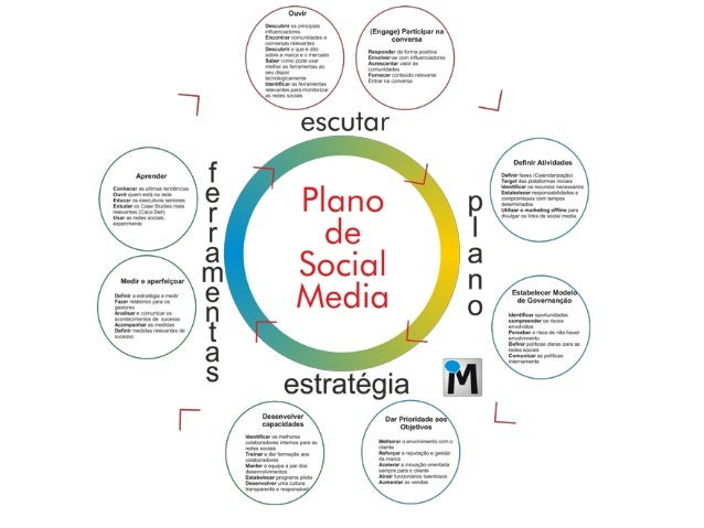 Plano de Social Media