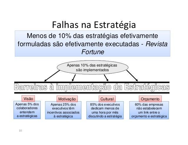 Falhas na Estratégia11- Na maioria das falha, nós estimamos 70%, o problema real nãoé a estratégia ruim...É execução ruim ...