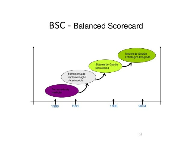 BSC - Balanced Scorecard17ClientesAprendizageme crescimentoAprendizageme crescimentoProcessosInternosProcessosInternosFina...
