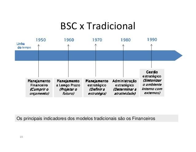 BSC x Tradicional20Introdução:Gestão Estratégica: Modelo Tradicionais vs BSCO Balanced Scorecard é considerado um sistema ...