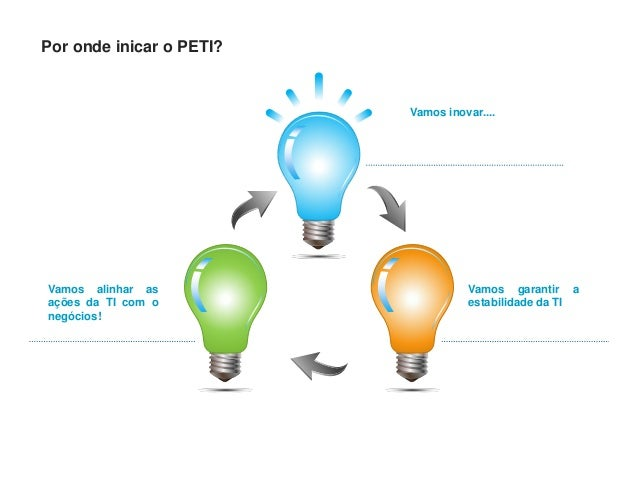 Vamos inovar....Vamos garantir aestabilidade da TIVamos alinhar asações da TI com onegócios!Por onde inicar o PETI?