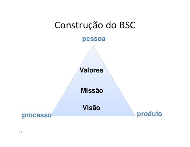 Visão24A visão serve como referência para a criação do mapa estratégico doBSC.A visão significa responder: Para onde quere...