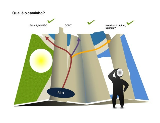 Qual é o caminho?Modelos: Lutchen,Bermejo?COBITEstratégia & BSC