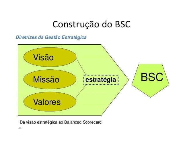 BSC e as 4 perspectivas37ClientesAprendizageme crescimentoAprendizageme crescimentoProcessosInternosProcessosInternosFinan...