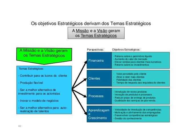 Construção do BSC43Definiçãodas diretrizesestratégicasDefinir aVisãoDefinir aMissãoDefinir osValoresDefinição dasPerspecti...