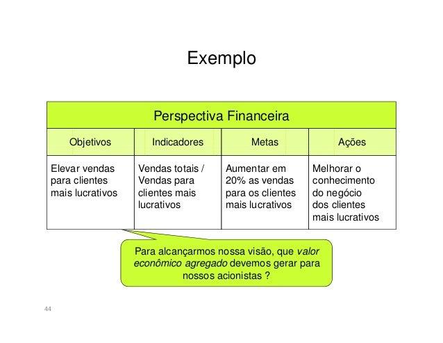 Exemplo45Perspectiva do clienteObjetivos Indicadores Metas AçõesAtrair e retermais clientesNúmero denovos clientesnos segm...
