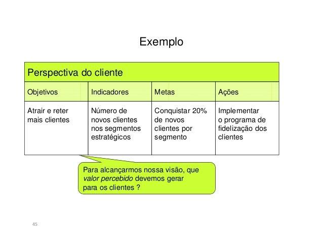 Exemplo46Perspectiva dos Processos InternosObjetivos Indicadores Metas AçõesReduzir prazode entrega deprodutosData Entrega...