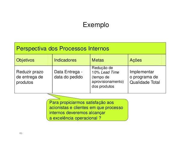 Exemplo47Perspectiva da Aprendizagem e do CrescimentoObjetivos Indicadores Metas AçõesDesenvolvercompetênciasestratégicasC...
