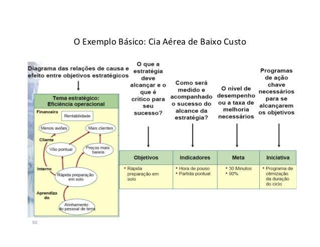 Planejamento Estratégico x BSC51