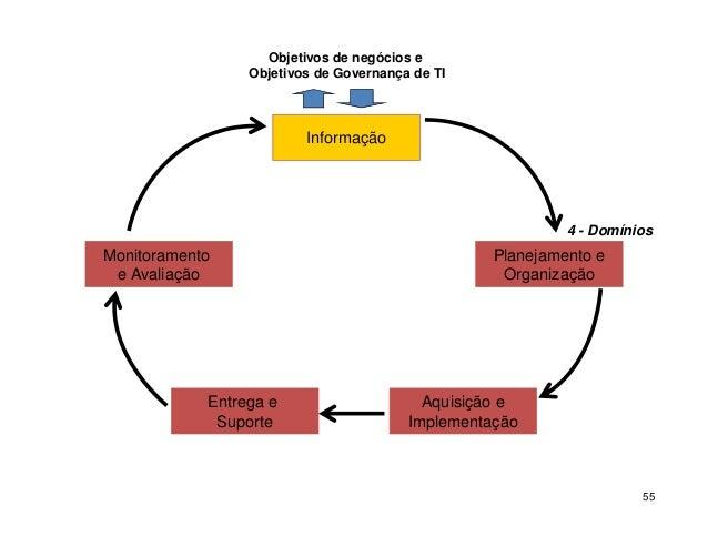 PO1 – Definir um Plano Estratégico de TI