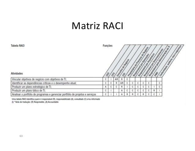 65Legenda Nível de Maturidade:0 – Não há definição e gerenciamento de processos1 – Os processos são informais e irregulare...