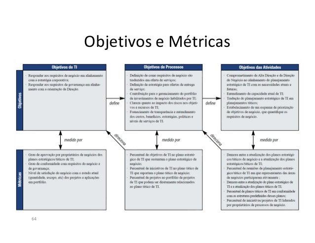 Dimensões do Nível de Maturidade100%Recursos ($)Como(Capacidade)O quê(controle)Missão eObjetivos dos NegóciosRetorno deInv...