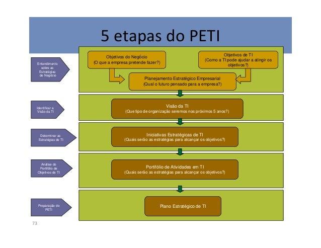 2. Identificar a Visão de TI75Nesta etapa é definida a visão da TI baseada na visão institucional para mobilizar aunidade ...