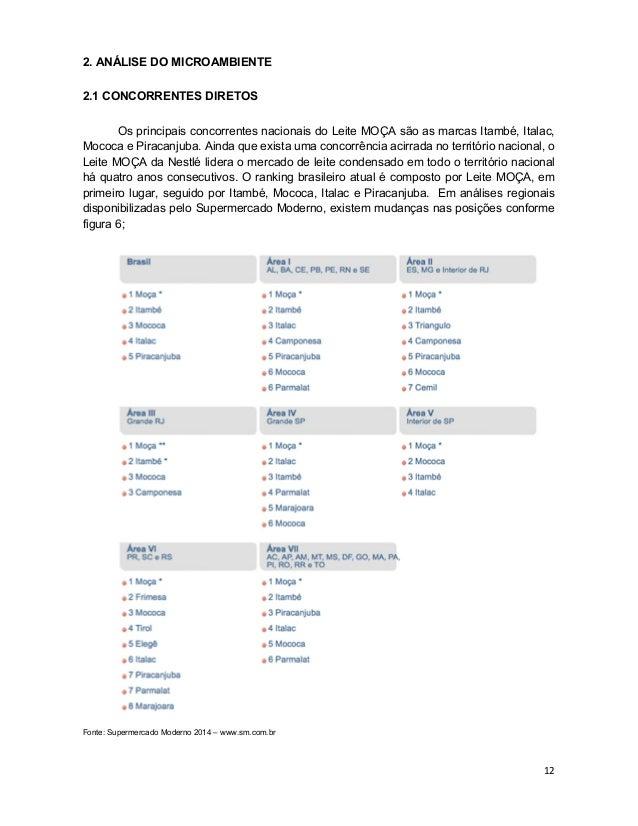 12 2. ANÁLISE DO MICROAMBIENTE 2.1 CONCORRENTES DIRETOS Os principais concorrentes nacionais do Leite MOÇA são as marcas I...