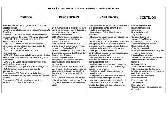 Planos de ensino  9 ano historia 2014 Slide 2