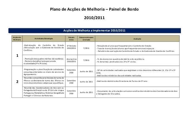Plano de Acções de Melhoria – Painel de Bordo 2010/2011 Acções de Melhoria a Implementar 2010/2011 Acçõesde Melhoria Activ...