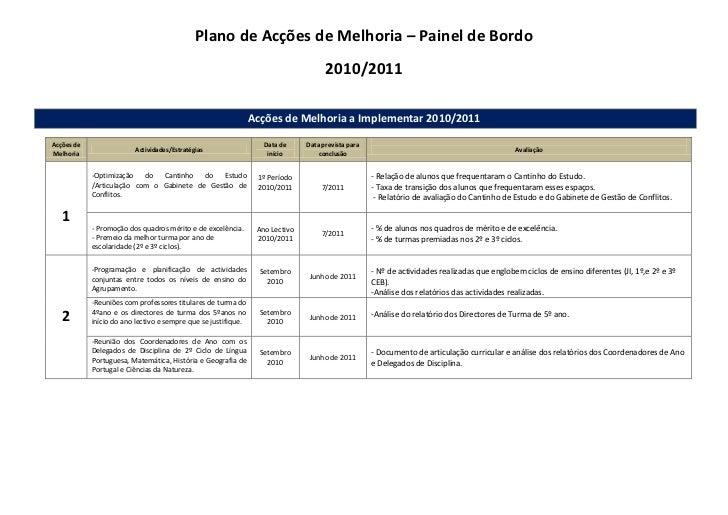Plano de Acções de Melhoria – Painel de Bordo<br />2010/2011<br />Acções de Melhoria a Implementar 2010/2011 <br />Acções ...