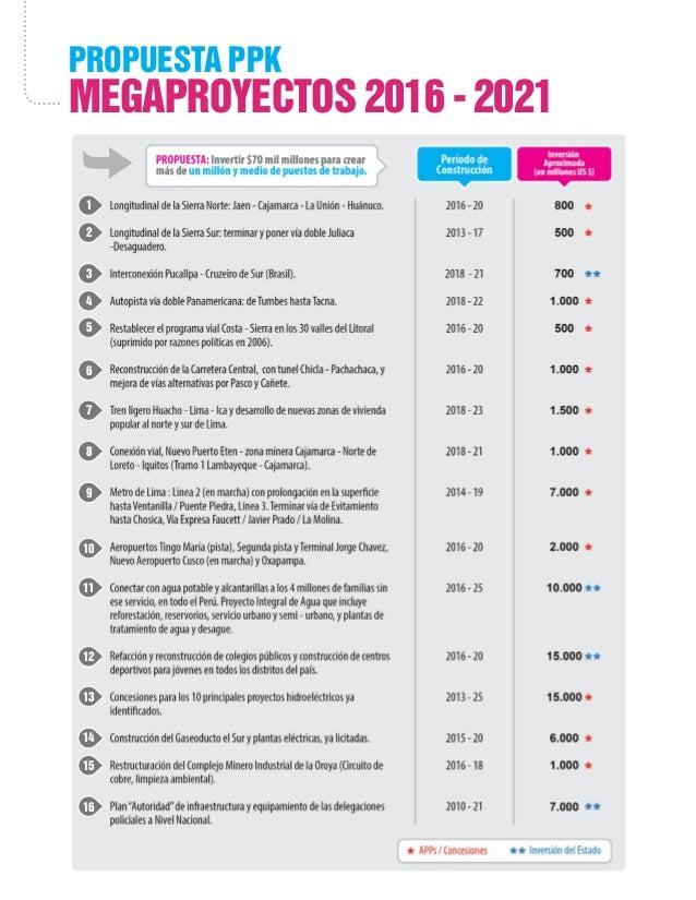 Propuesta ppk megaproyectos 2016 - 2021 1 2 3 4 5 7 6 8 10 9 13 11 12 14 15 16