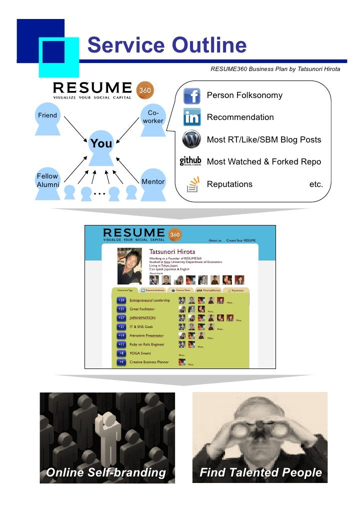 Service Outline                            RESUME360 Business Plan by Tatsunori Hirota                            Person F...