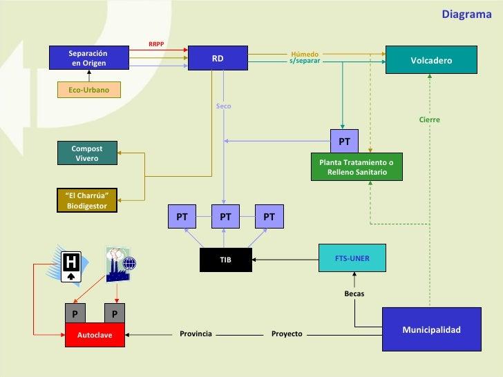 Separación  en Origen RD FTS-UNER TIB Volcadero PT PT PT Planta Tratamiento o Relleno Sanitario Seco Húmedo s/separar Cier...