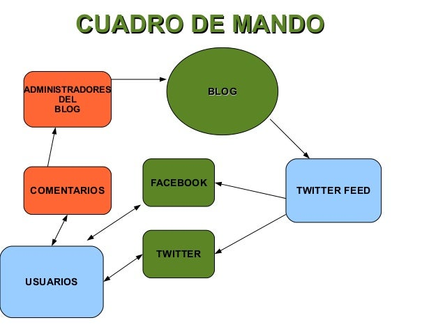 CUADRO DE MANDOADMINISTRADORES              BLOG       DEL      BLOG                  FACEBOOK COMENTARIOS                ...