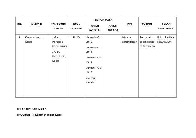 BIL. AKTIVITI TANGGUNG JAWAB KOS / SUMBER TEMPOH MASA KPI OUTPUT PELAN KONTIGENSI TARIKH JANGKA TARIKH LAKSANA 1. Kecemerl...