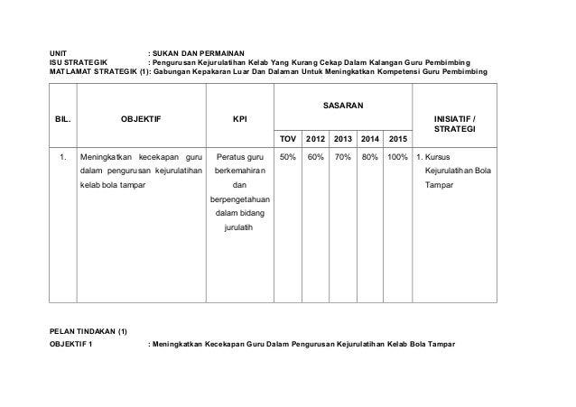UNIT : SUKAN DAN PERMAINAN ISU STRATEGIK : Pengurusan Kejurulatihan Kelab Yang Kurang Cekap Dalam Kalangan Guru Pembimbing...