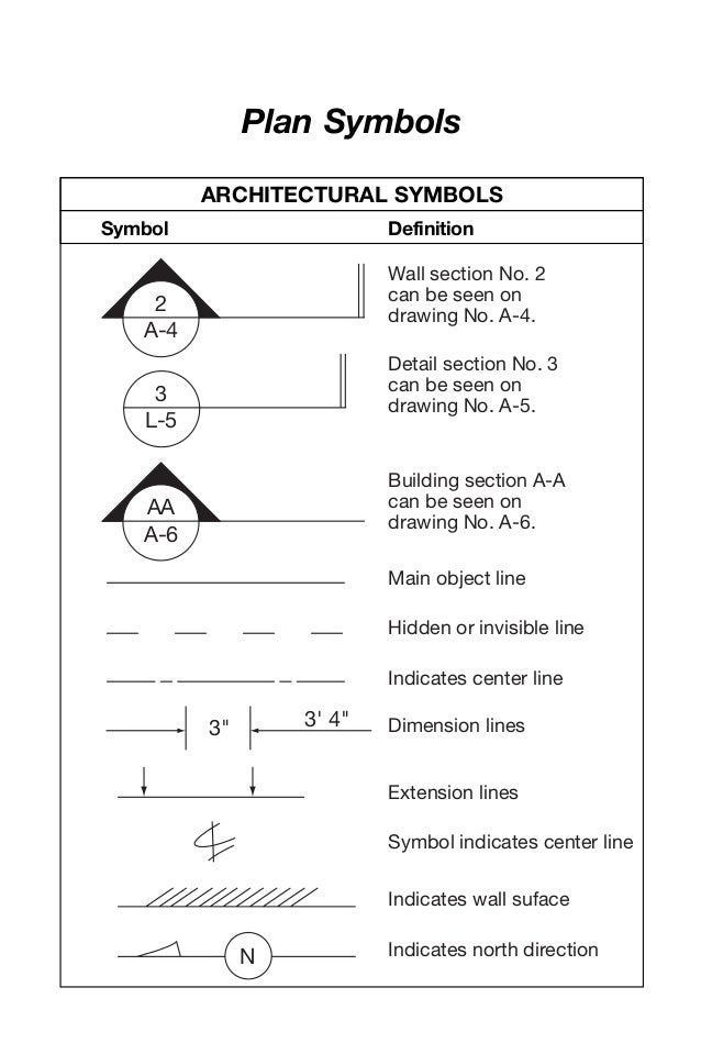 Plan Symbols 2 A-4 Wall section No. 2 can be seen on drawing No. A-4. 3 L-5 Detail section No. 3 can be seen on drawing No...