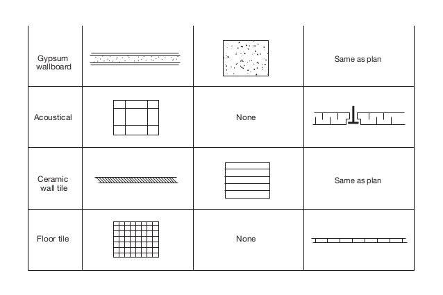 Drywall Partition On Blueprint : Plan symbols