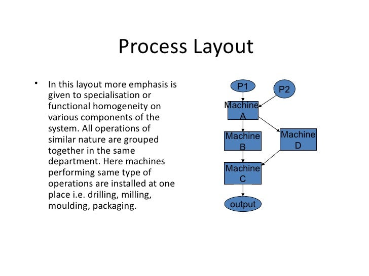Process Layout•   In this layout more emphasis is     P1      P2    given to specialisation or    functional homogeneity o...