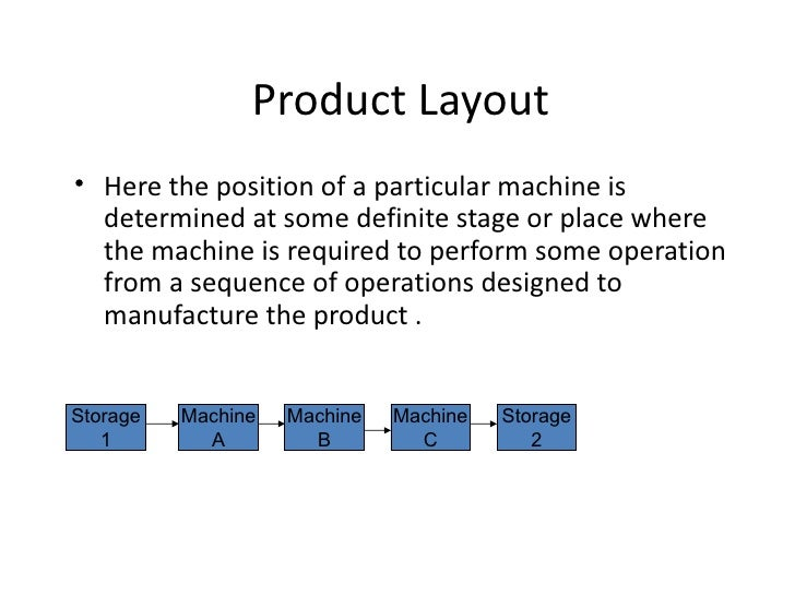 Product Layout• Here the position of a particular machine is  determined at some definite stage or place where  the machin...