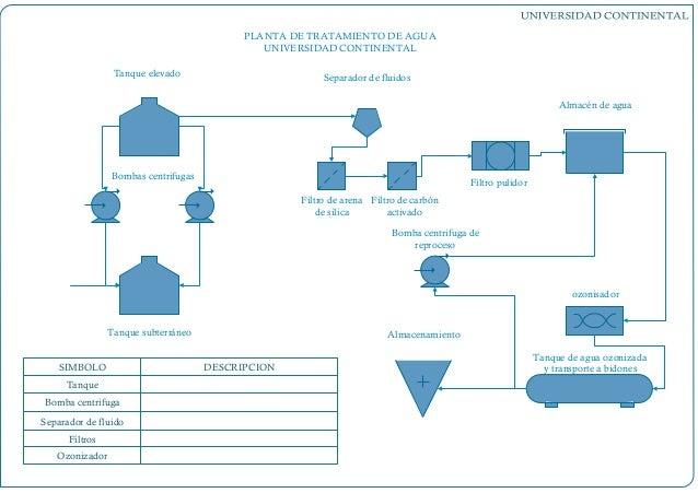 Planta de tratamiento de agua - Tratamiento del agua ...