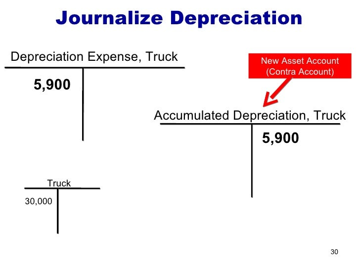 Image Result For Is Ac Ulated Depreciation A Contraet