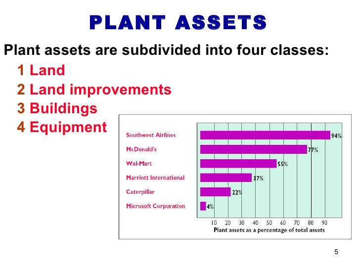 what are plant assets