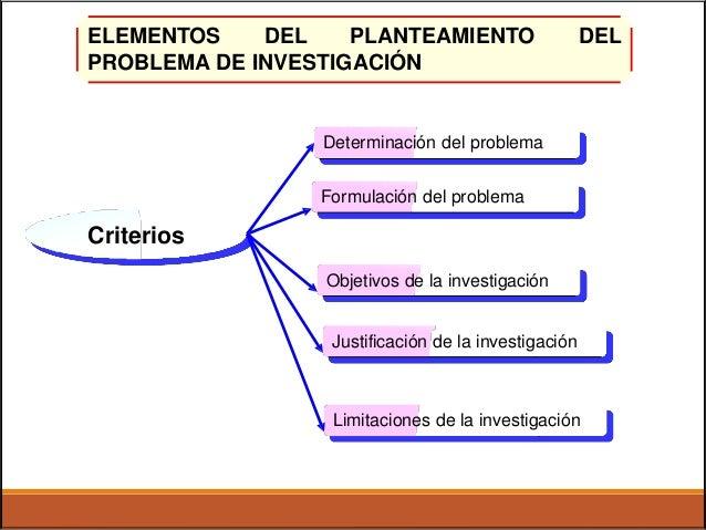 ELEMENTOS DEL PLANTEAMIENTO DEL PROBLEMA DE INVESTIGACIÓN Determinación del problema Formulación del problema Criterios Ob...