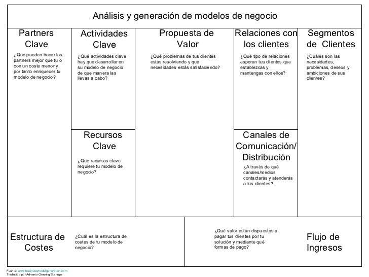 Propuesta de Valor Análisis y generación de modelos de negocio Partners Clave ¿Qué pueden hacer los partners mejor que tu ...