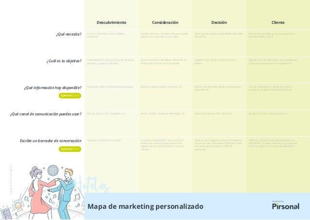 Descubrimiento Consideración Decisión Cliente Mapa de marketing personalizado ¿Qué necesita? ¿Cuál es tu objetivo? ¿Qué in...