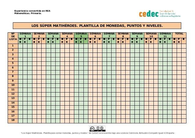 Experiencia convertida en REA Matemáticas. Primaria. LOS SÚPER MATIHÉROES. PLANTILLA DE MONEDAS, PUNTOS Y NIVELES. Nº DE L...