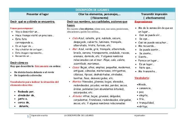 1 Expresión escrita LA DESCRIPCIÓN DE LUGARES mjsalvador DESCRIPCIÓN DE LUGARES Presentar el lugar Citar los elementos, pe...