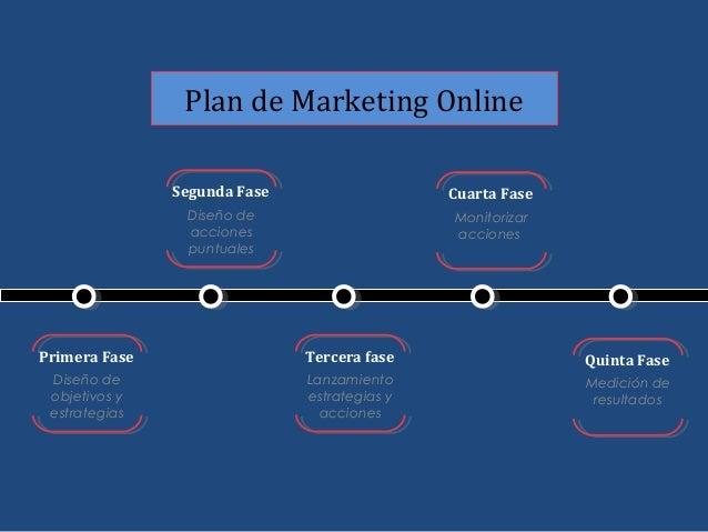 Plantilla para crear estrategia en redes sociales