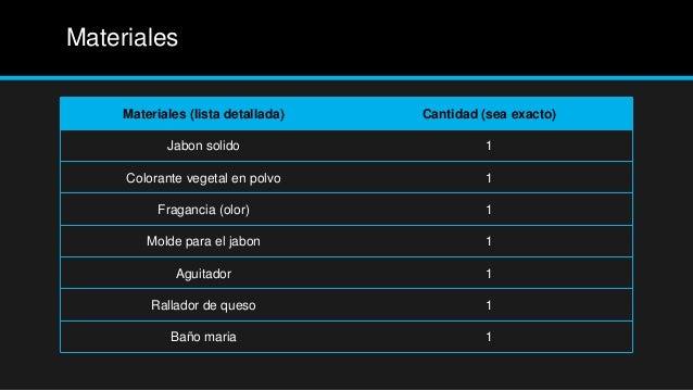 Materiales     Materiales (lista detallada)   Cantidad (sea exacto)            Jabon solido                     1     Colo...
