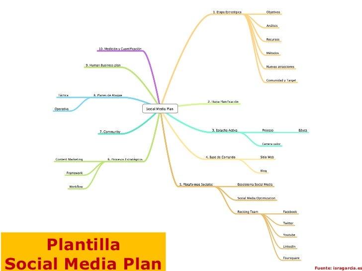 PlantillaSocial Media Plan   Fuente: isragarcia.es