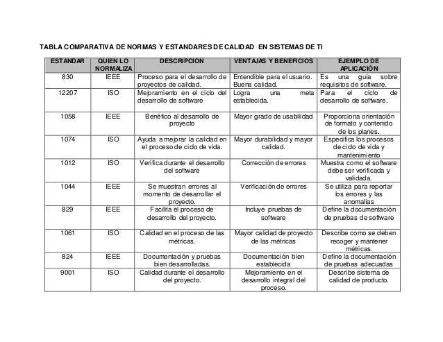 TABLA COMPARATIVA DE NORMAS Y ESTANDARES DE CALIDAD EN SISTEMAS DE TI  ESTANDAR QUIEN LO  NORMALIZA  DESCRIPCIÓN VENTAJAS ...