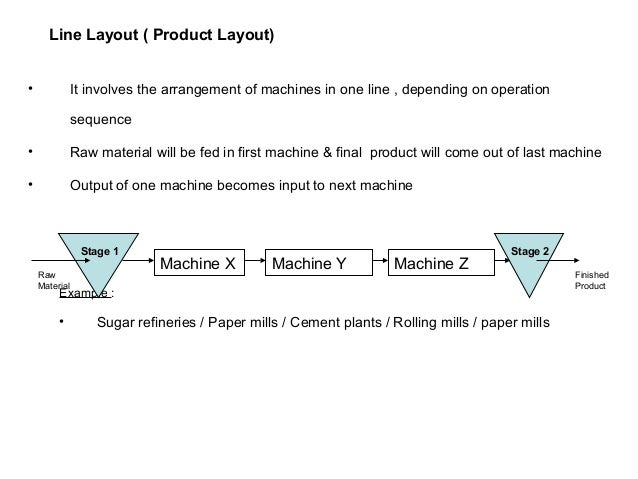 Static Layout ( Fixed Position Layout) This type of layout involves the movement of men & machines to the product Which re...