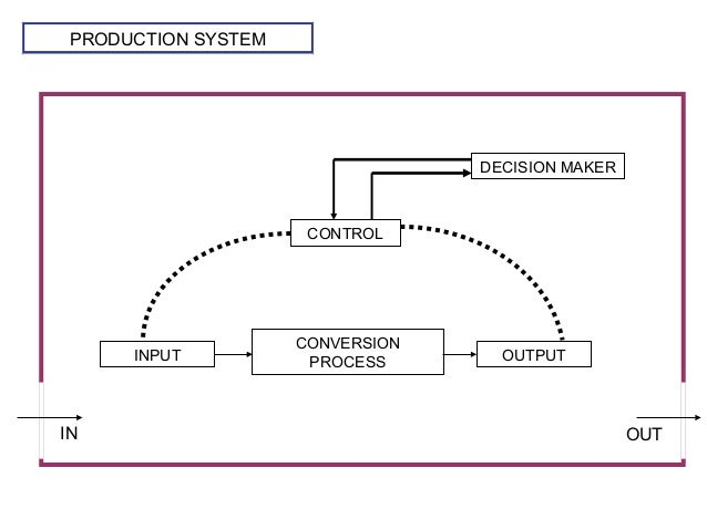 PRODUCTION SYSTEM CONVERSION PROCESSINPUT OUTPUT CONTROL DECISION MAKER IN OUT