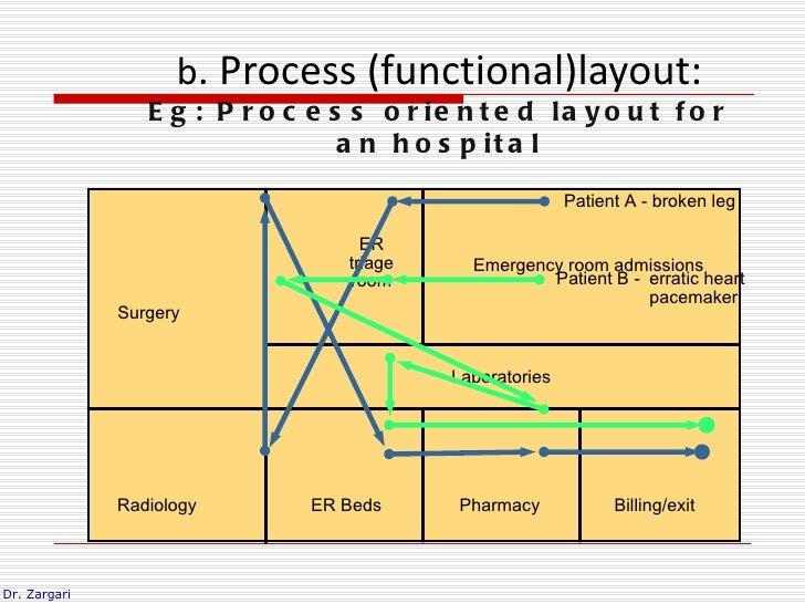 b. Process (functional)layout:                 E g : P r o c e s s o r ie n t e d la y o u t f o r                        ...